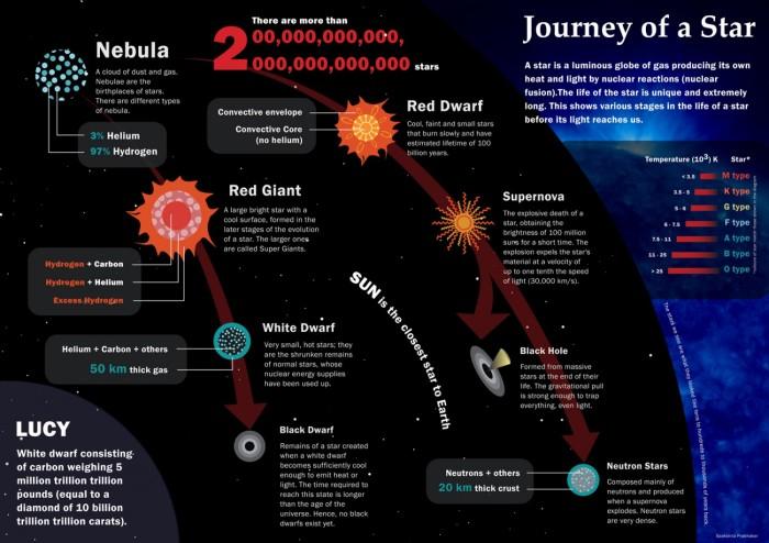 solar life cycle